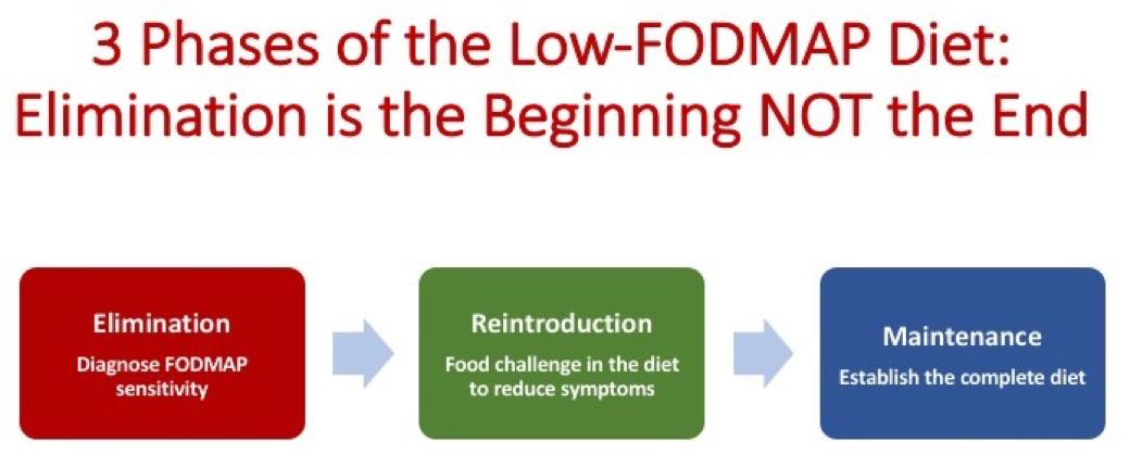 the low fodmap diet ibs patient group. Black Bedroom Furniture Sets. Home Design Ideas